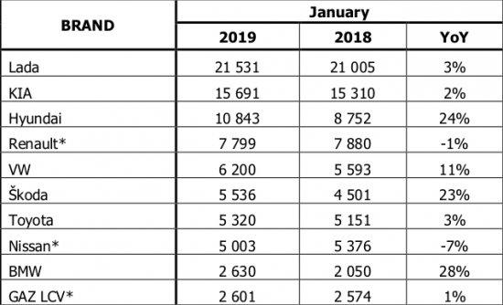 Русия стартира 2019 година с минимален ръст