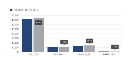 Търговските автомобили с ръст от 4.7% в Европа. България със 7.5% спад