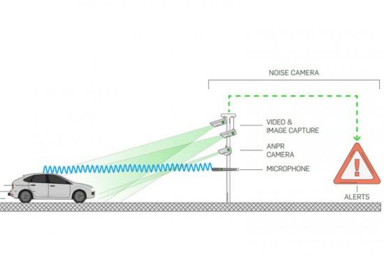 В Англия ще ловят шумните машини на пътя с пътните камери