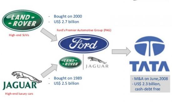 На този ден преди 11 години Tata Motors купи Jaguar Land Rover