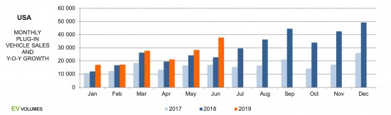 САЩ с 23% ръст в продажбите на електромобили