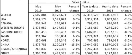 7% спад в глобалните автомобилни продажби през май